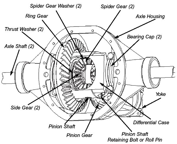 Pulsa en la imagen para verla en tamaño completo  Nombre: open-differential-parts-id.jpg Visitas: 1251 Tamaño: 81.7 KB ID: 56